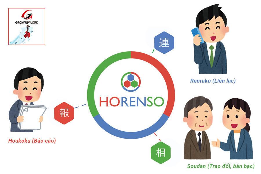 Kỹ năng làm việc nhóm của người Nhật - Quy tắc Hourensou