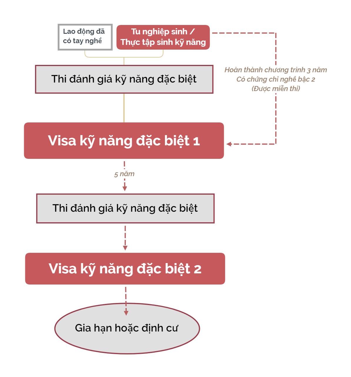 Quy trìnhcấp Visa đặc định 1 và 2