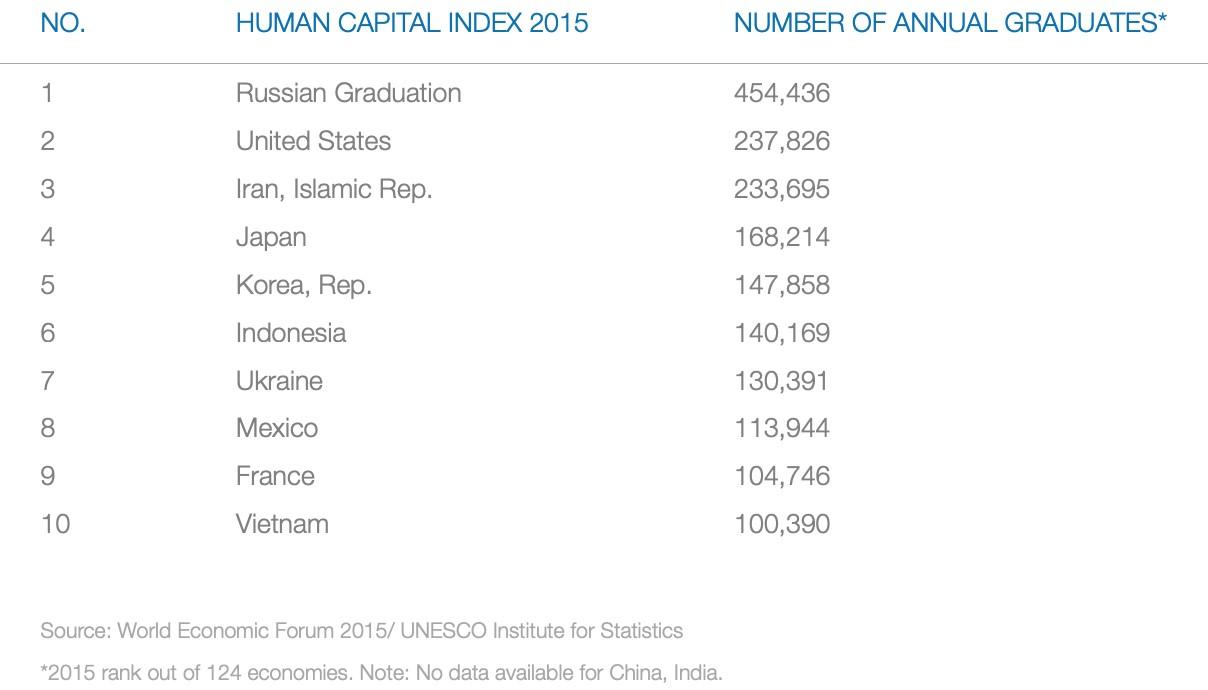 ベトナムICT人材ニーズレポート_Human_Capital_Index_2015