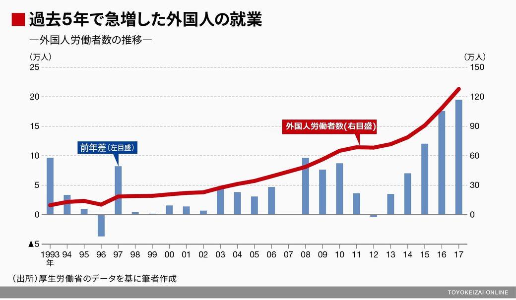 「外国人労働者の受け入れ拡大」過去5年間で外国人労働者は59.6万人増えた