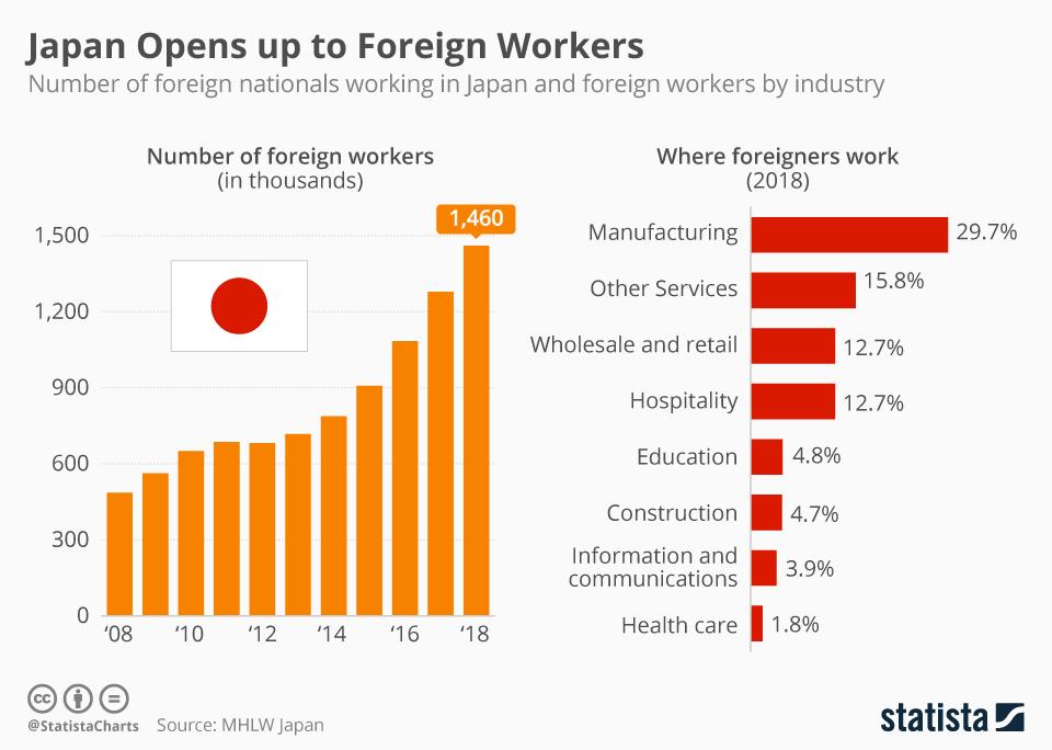 働きやすい環境整備が外国人や外国人留学生の活躍につながる