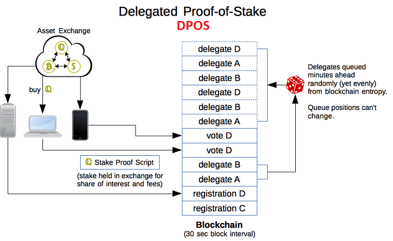 Thuật toán Delegated Proof-of-Stake (Uỷ quyền Cổ phần)