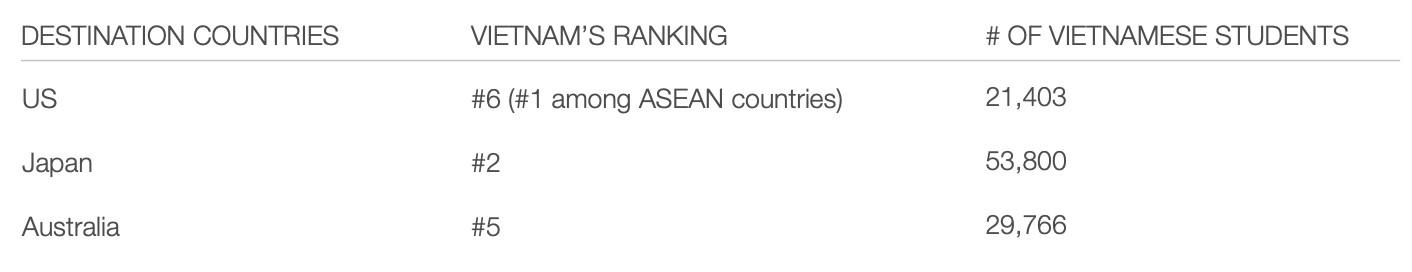 ベトナムは、留学する学生の数が多い国の中でトップ2