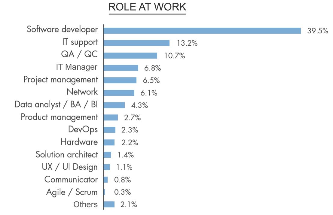 Vietnamworkからの報告データ_Position