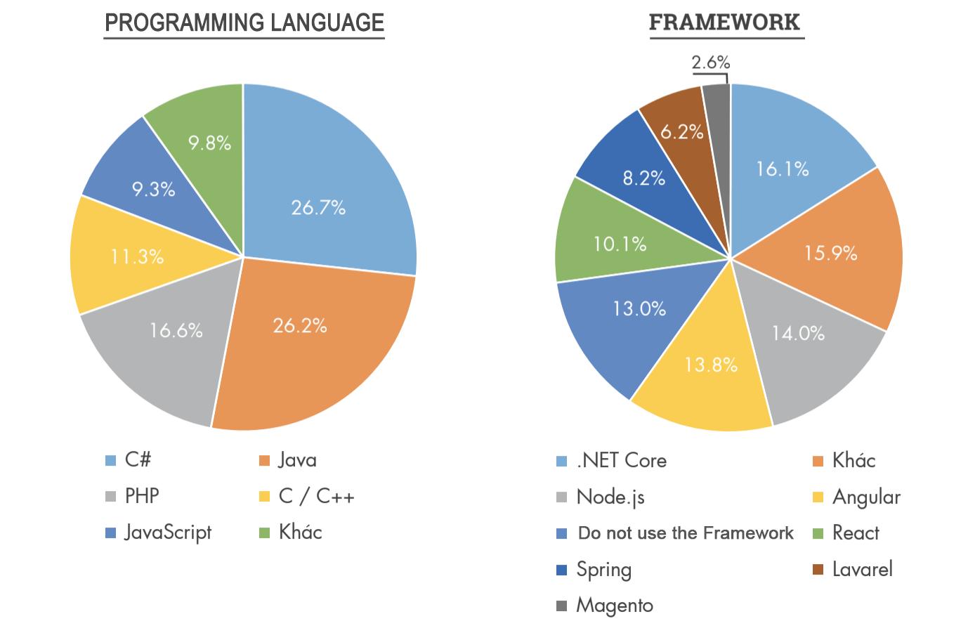 Vietnamworkからの報告データ_Programing_Frameworks