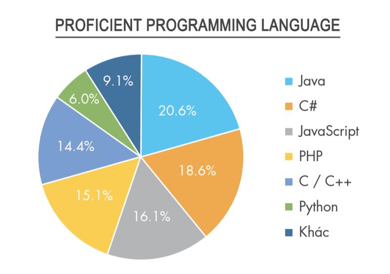 Vietnamworkからの報告データ_Programing_language