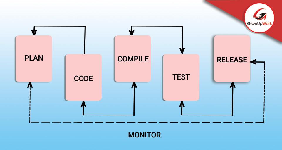 Khả năng kiểm soát trọn vẹn quy trình SDLC