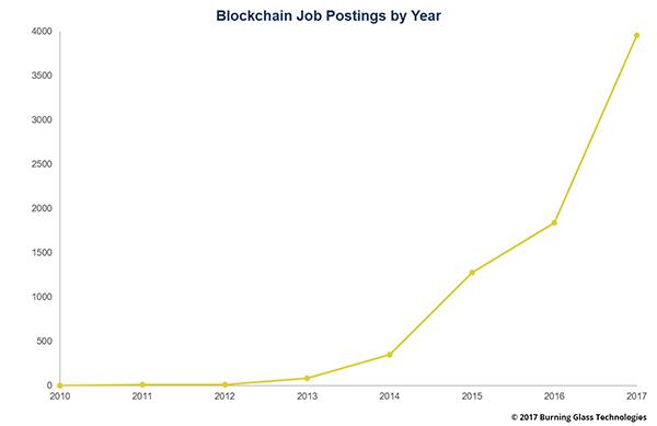 Nhu vầu việc làm liên quan đến Blockchain theo năm