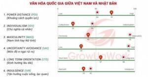 So sánh văn hóa quốc gia giữa Việt Nam và Nhật Bản