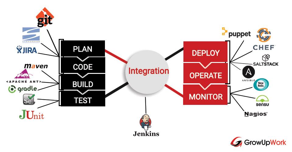 Sự phối hợp các công cụ DevOps trong một qui trình