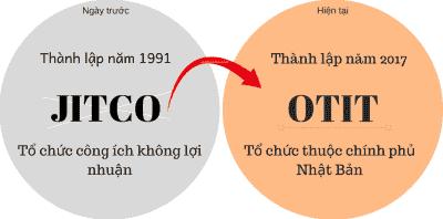 Tổ chức JITCO và OTIT của Nhật Bản là gì?