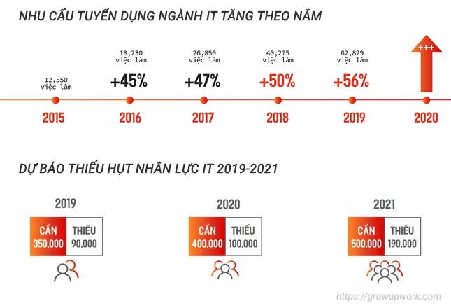 Nhu cầu tuyển dụng nhân lực ngành CNTT tăng cao nhưng năm gần đây. Nguồn: Topdev